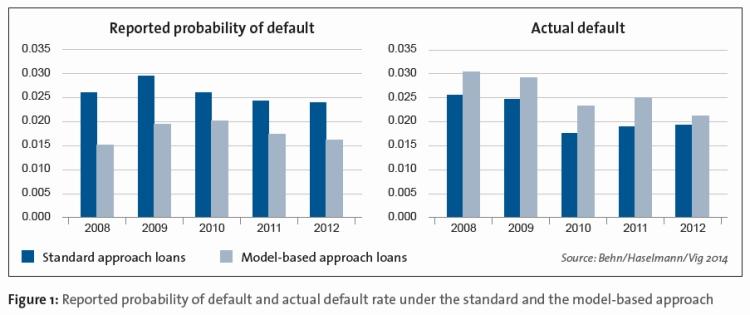 Reported probability of default and actual default rate under the standard and the model-based approach