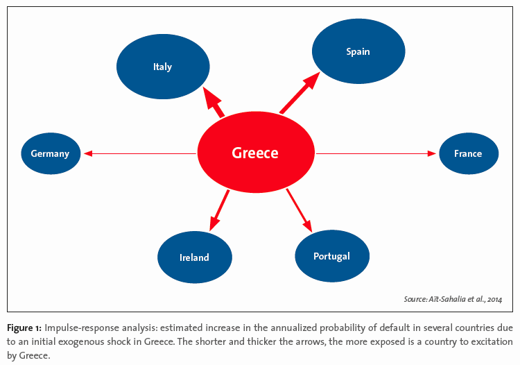 Figure: Impulse-response analysis